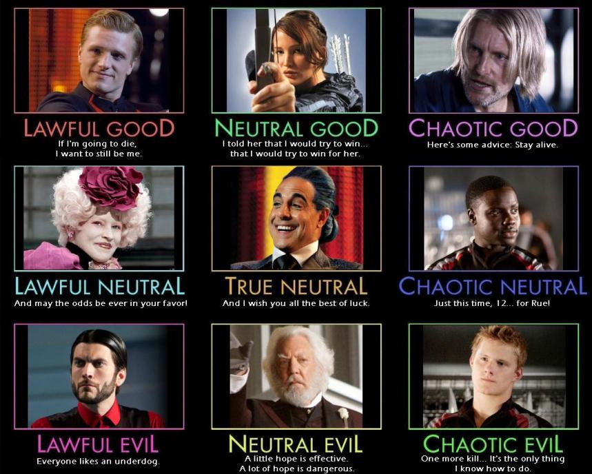 Hunger-Games-alignments